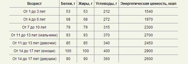 энергозатраты_1