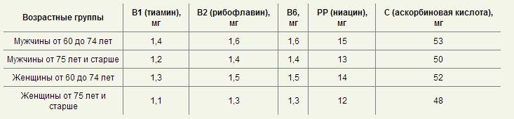 энергозатраты_4a
